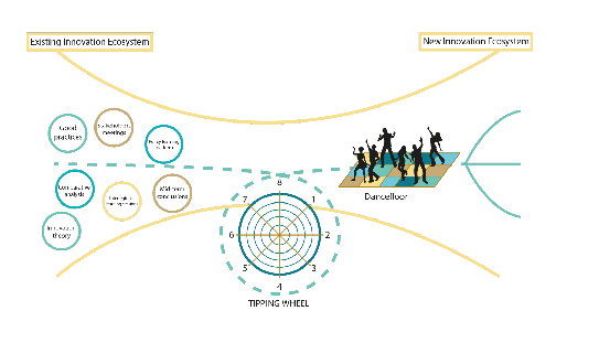 The TIPPING Wheel – boosting innovation strategies for islands