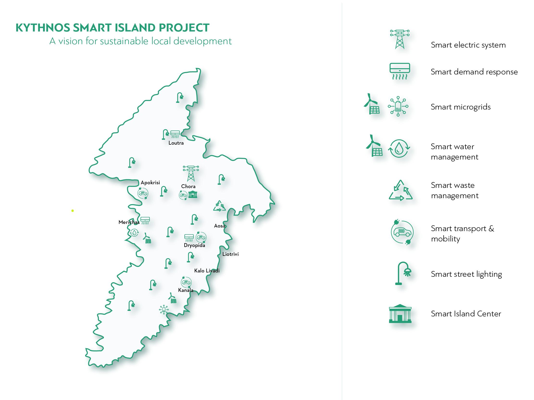 Kythnos Smart Island